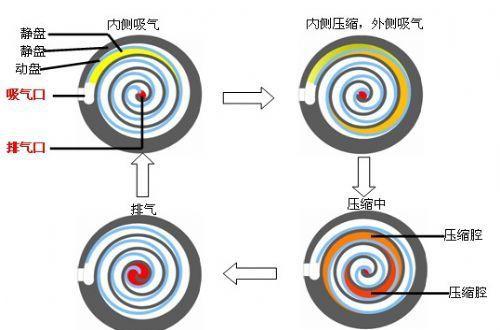 科技新视野系列4:涡旋式制冷压缩机的结构