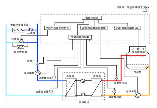 """""""氟空调""""工作原理:氟系统中央空调以制冷剂为输送介质,采用变制冷剂"""